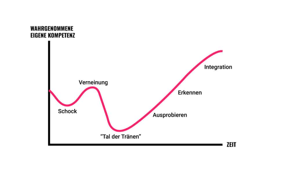 Die Phasen des Change Management
