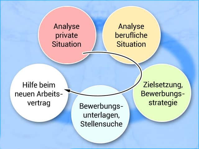 Outplacement Beratung