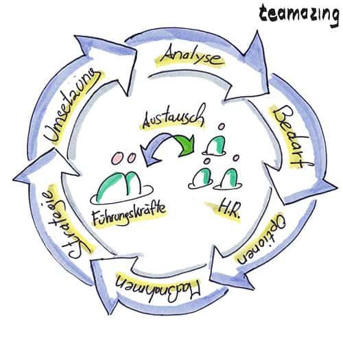 Was ist eine Personalstrategie?