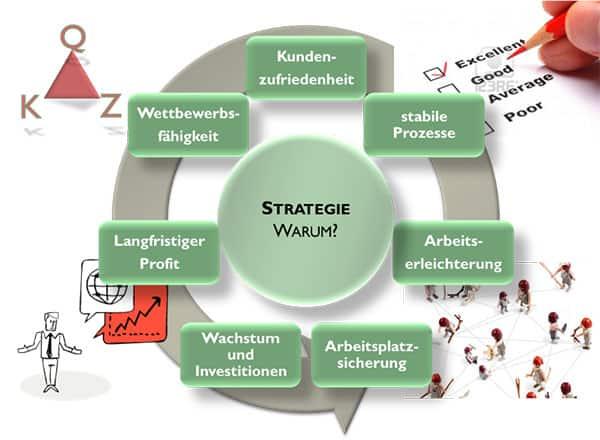 Der Kreislauf der Change Management Strategie und warum das Why so wichtig ist.